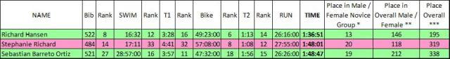 Race Times Chart_2